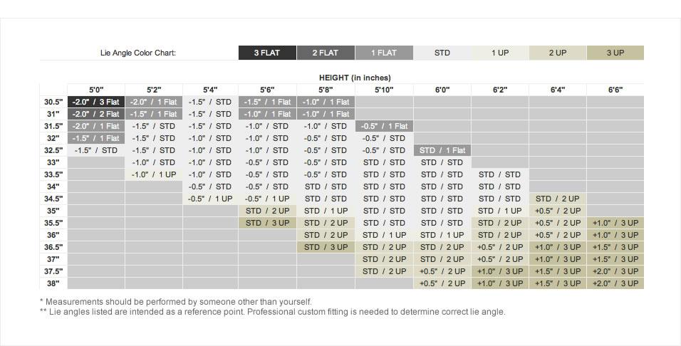 Lie Angle / Length Chart